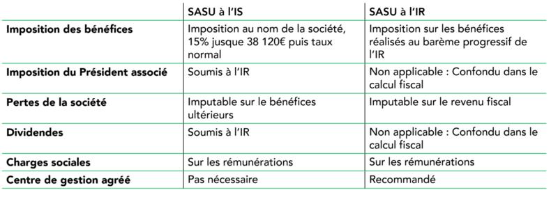 Tableau IR et IS pour l'imposition d'une SASU